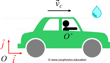Relative Motion - Rain and car problem